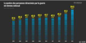 L'ONU: Des déplacements de populations plus importants que jamais