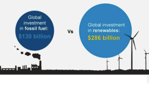 Renewable Energy Investments: Major Milestones Reached, New World Record Set