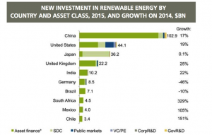 China financing renewable energy