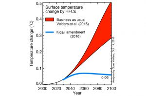 Countries Adopt Kigali Amendment to Phase Down HFCs