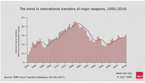 Increase in arms transfers driven by demand in the Middle East and Asia, says SIPRI