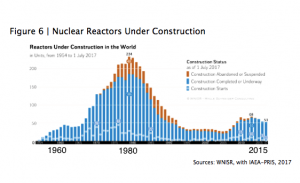 The World Nuclear Industry Status Report 2017