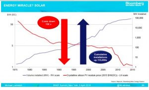 Solar Leads Record Renewables Investment